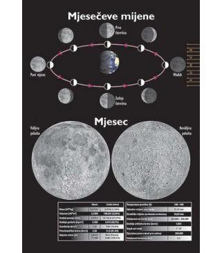 Mjesec i mjesečeve mijene