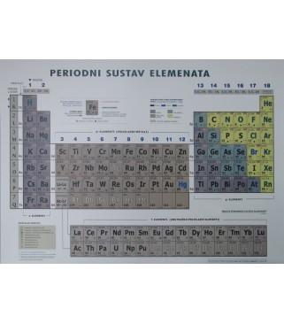 Periodni sustav elemenata POSTER