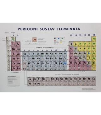 Periodni sustav elemenata PANO